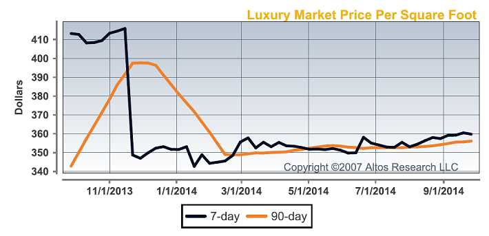 luxury_market_price_per_sq_ft.jpg