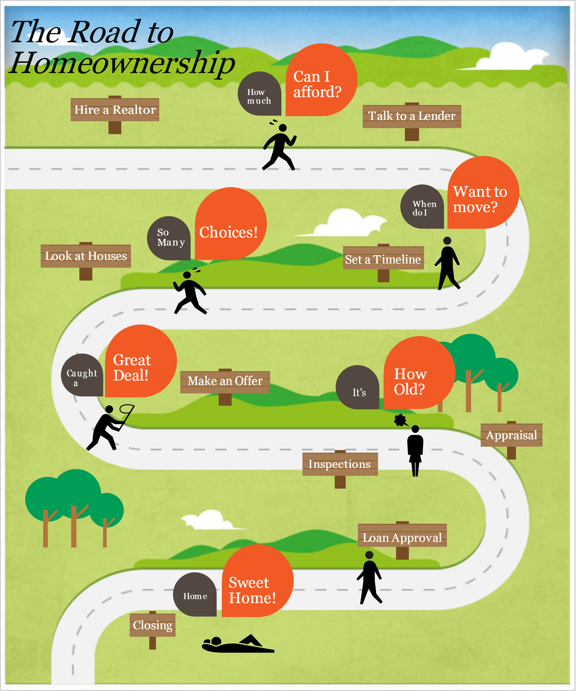 Homebuying Process Infographic