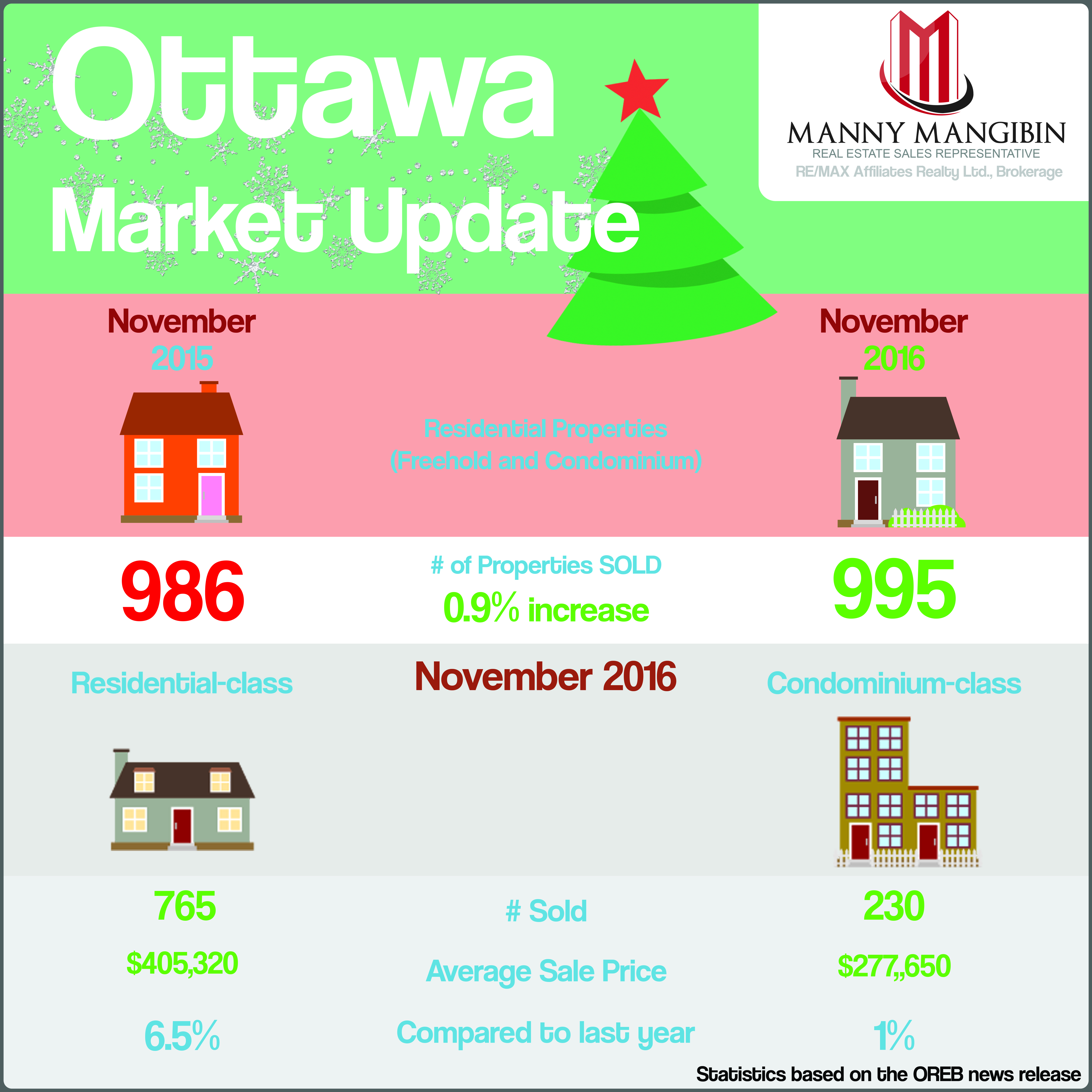 November 2016 stats