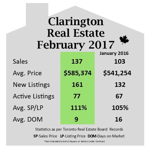 Clarington Real Estate Report-February 2017 Aaron Albright