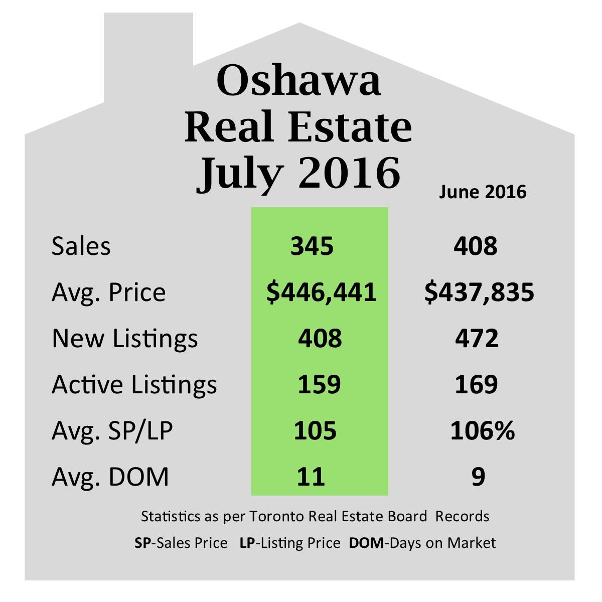 Oshawa_July_2016.jpg