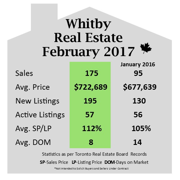 Whitby Real Estate Report February 2017-Aaron Albright