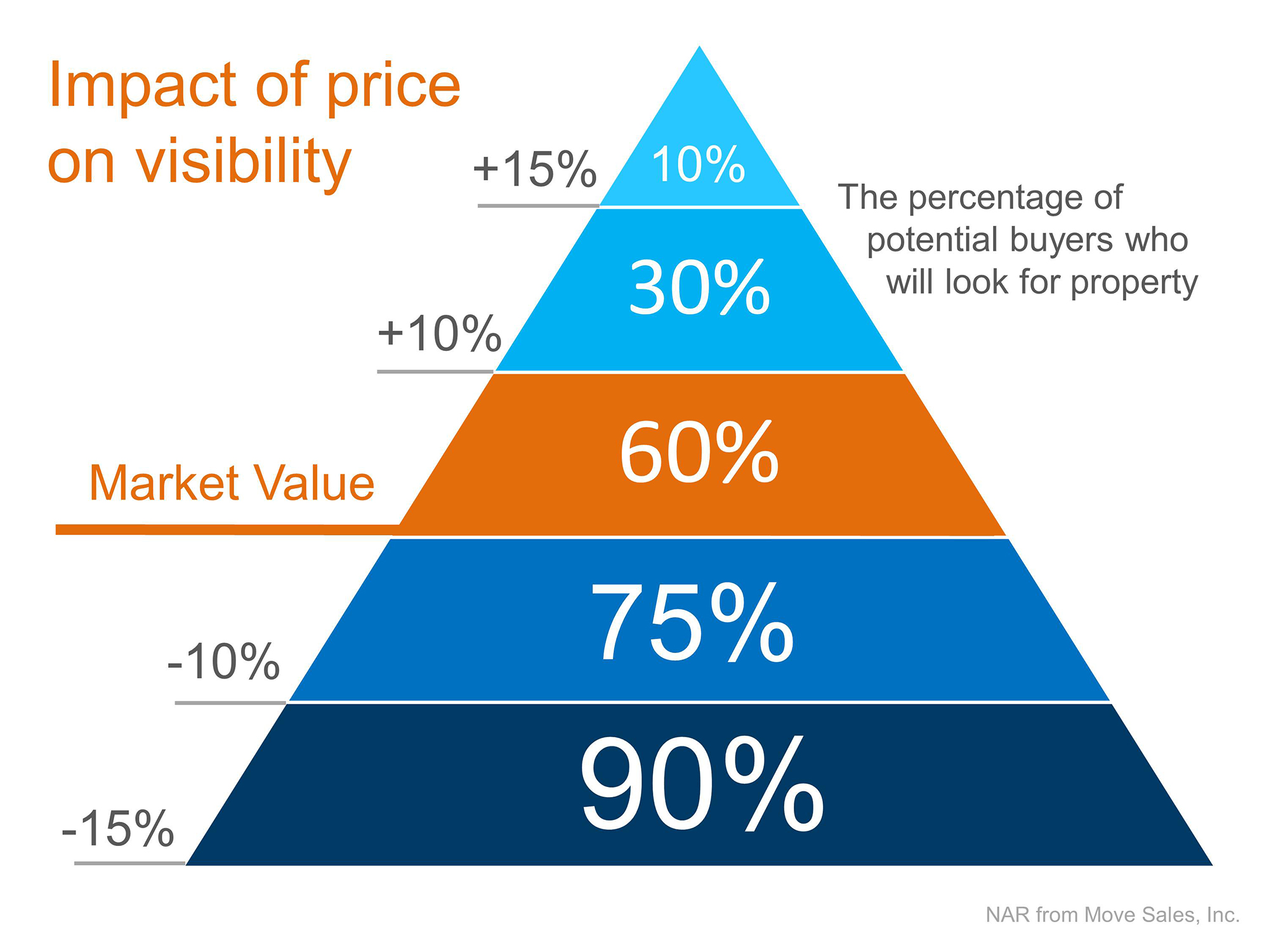 Impact of List Price on Visibility